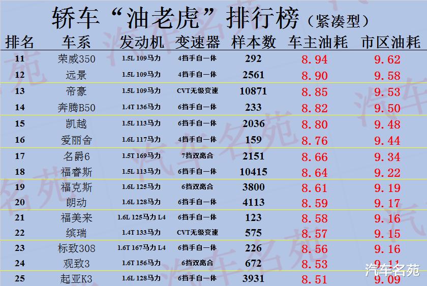 """""""最費油""""汽車最新排行榜出爐: 25款車型遭曝光, 你的車上榜瞭麼?-圖5"""