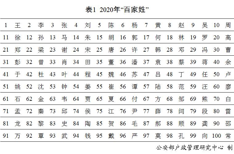 """""""奕辰""""、""""一諾"""", 去年男性女性新生兒使用最多的名字公佈-圖1"""