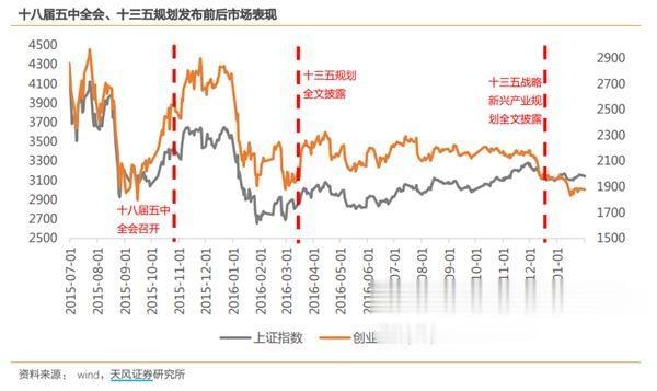 以史為鑒! 十四五規劃與A股投資節奏 重點板塊機會圖譜-圖7