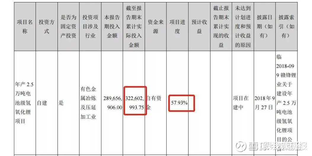 股市分析: 天齊鋰業估值合理嗎?-圖14