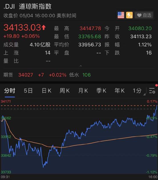"""耶倫""""暗示""""加息帶崩美股, 蘋果狂跌5000億!-圖1"""