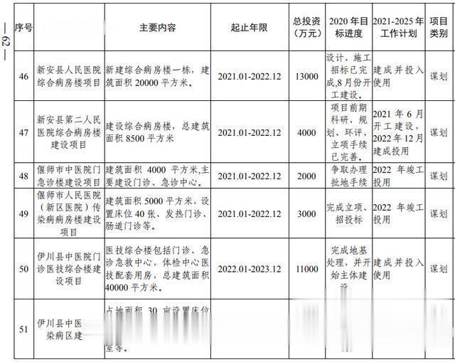 洛阳市加快副中心城市建设  公共服务专班行动方案(图44)