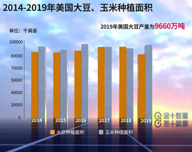 進口美國玉米增500%? 中國玉米畝產第7次破紀錄: 最高1663公斤-圖3