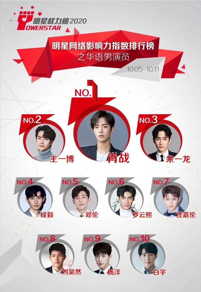 最受歡迎的10位男演員: 羅雲熙第六, 楊洋第九, 肖戰有點意外-圖1