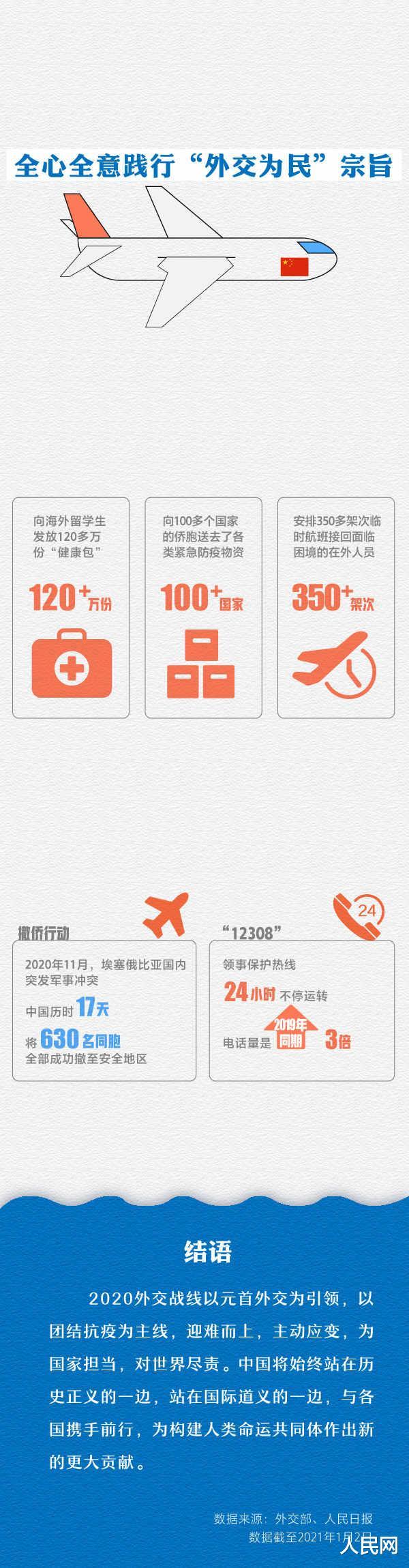 2020年中國外交乘風破浪堅毅前行-圖10