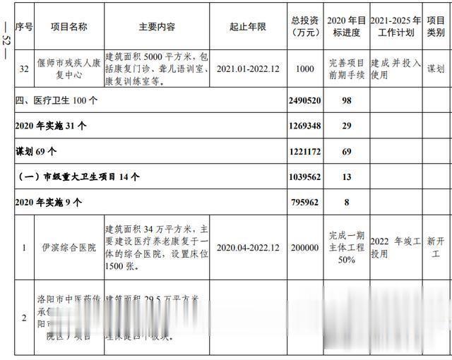 洛阳市加快副中心城市建设  公共服务专班行动方案(图34)