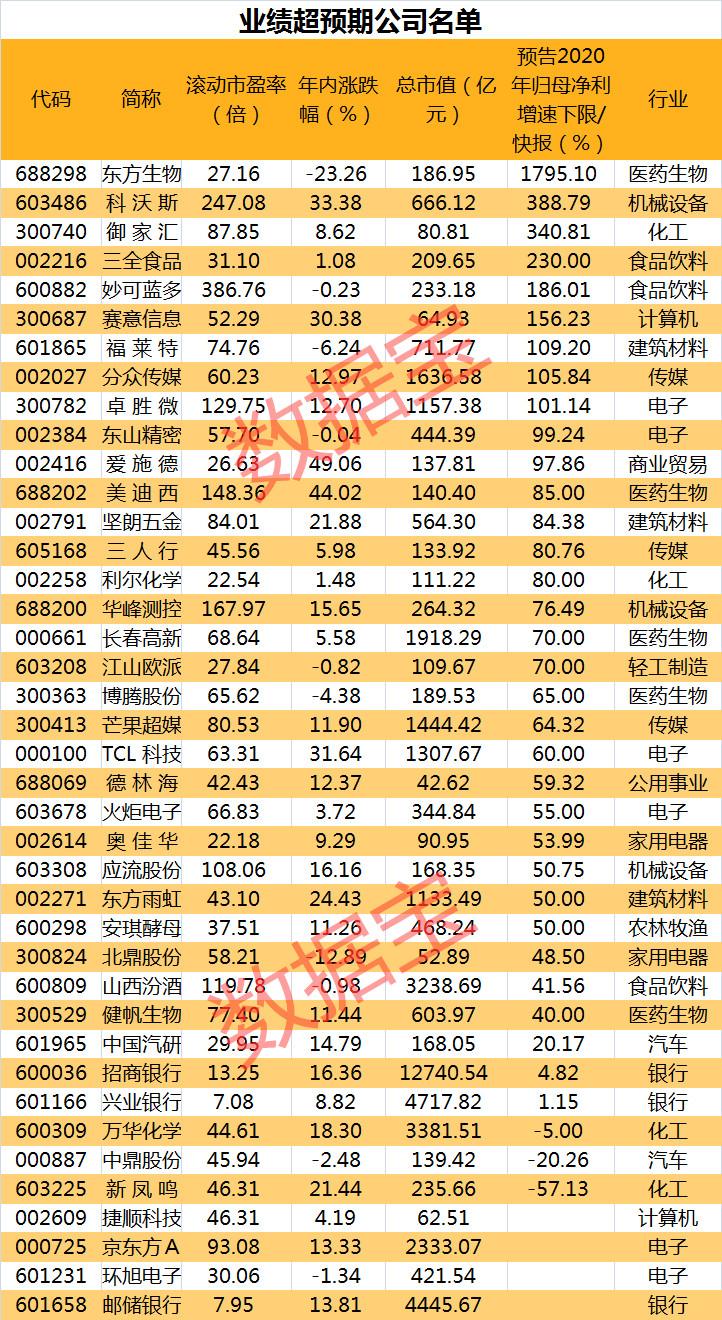 """汽車巨頭突曝""""大消息"""", 14萬手大單封漲停! 最新業績超預期股票名單來瞭, 相關個股率先大漲-圖3"""