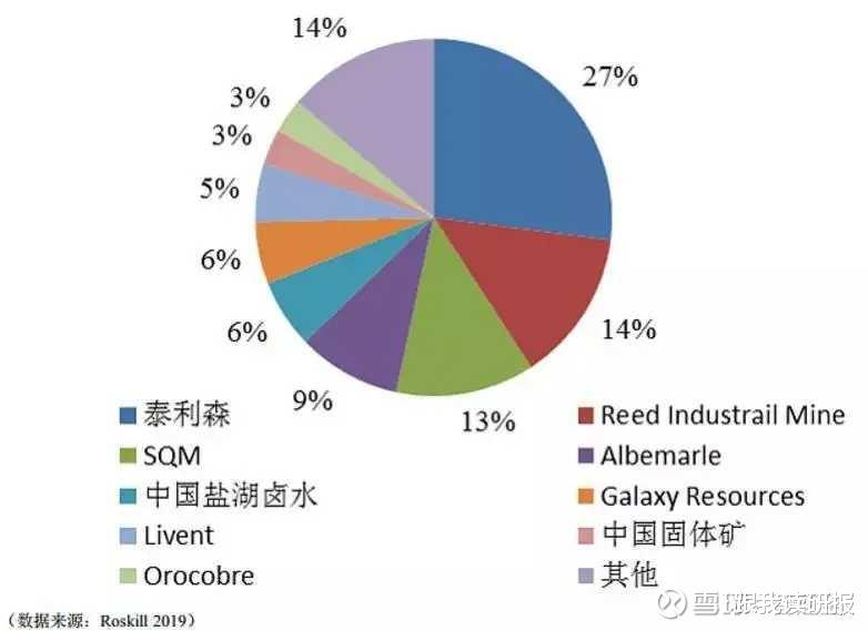 股市分析: 天齊鋰業估值合理嗎?-圖2