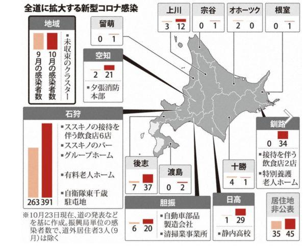 北海道確診人數創歷史新高, 日本疫情為何又有爆發的趨勢?-圖2