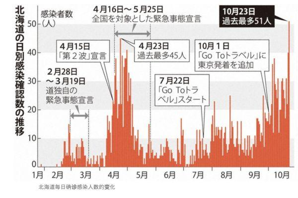 北海道確診人數創歷史新高, 日本疫情為何又有爆發的趨勢?-圖1