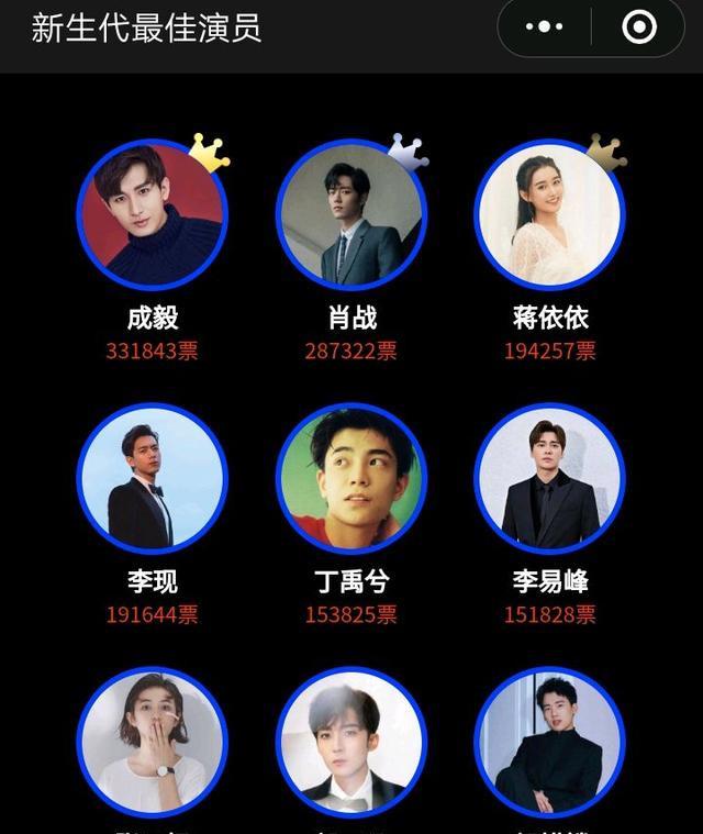 最佳演員人氣榜, 肖戰第二名, 成毅的名次厲害瞭-圖1