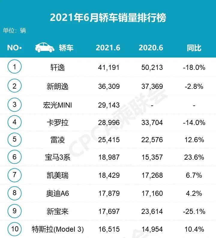 2021年6月汽車銷量排行榜 吉利汽車反超長安成自主品牌銷量冠軍-圖2