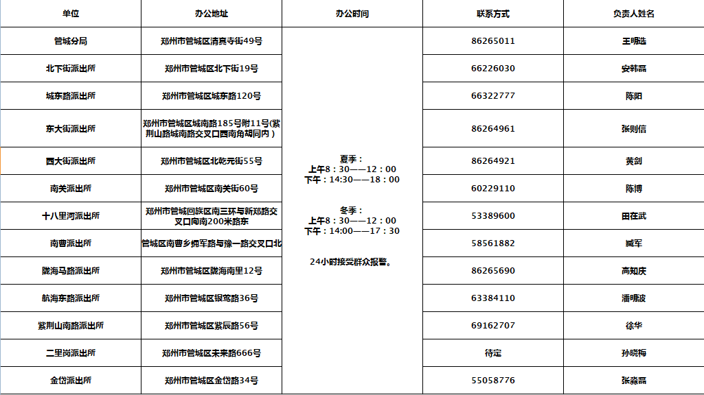 鄭州公佈各城區派出所辦公地址電話! 請查收-圖3