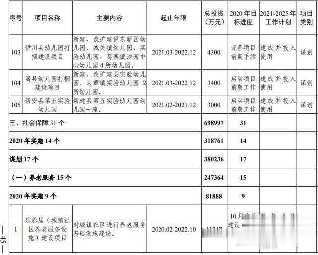 洛阳市加快副中心城市建设  公共服务专班行动方案(图27)