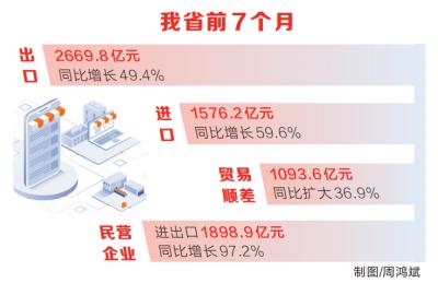 """奮力實現 """"十四五"""" 開新局丨前7個月河南進出口總值4246億-圖1"""