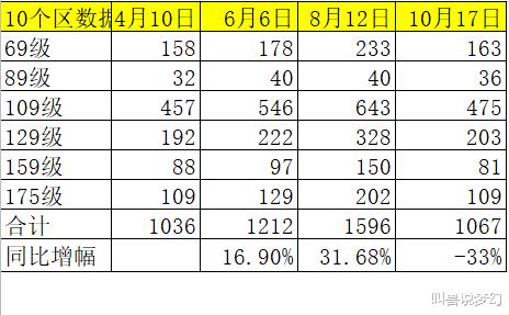 夢幻西遊: 藏寶閣上架角色數量減少三分之一, 號都被誰買走瞭?-圖3