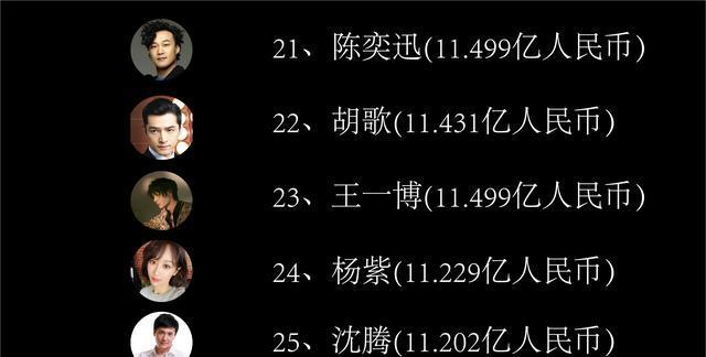 華人明星收入排行榜, 吳亦凡19, 熱巴17, 第一是臺灣人-圖15