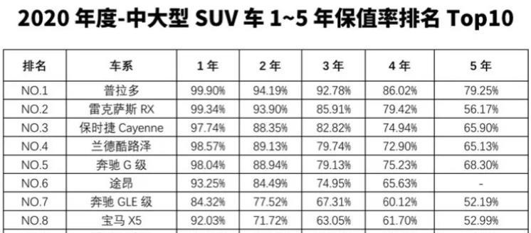 2020年最保值的SUV大盤點, 看看買哪款最不虧?-圖12