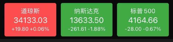 """耶倫""""暗示""""加息帶崩美股, 蘋果狂跌5000億!-圖3"""