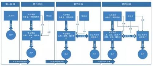 招商银行孙达: 账户体系管理策略及实践