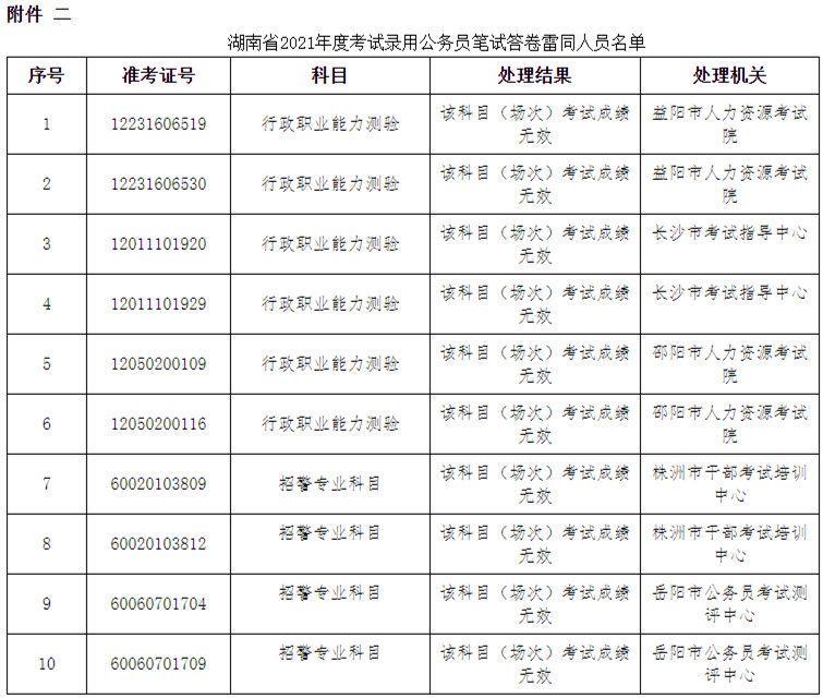 湖南公務員考試83人作弊被通報: 73人違紀違規 10人答卷雷同-圖3
