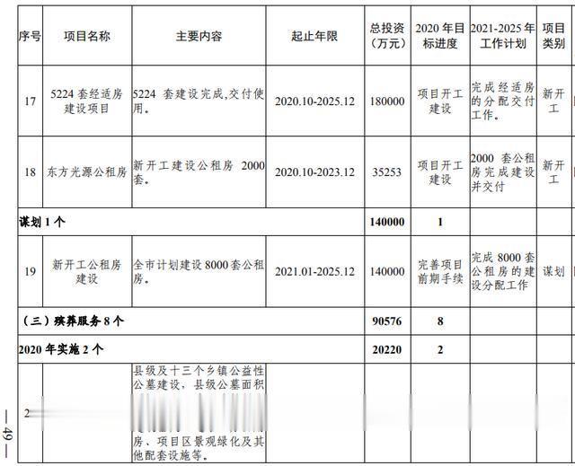洛阳市加快副中心城市建设  公共服务专班行动方案(图31)