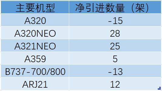 中國民航引進飛機數斷崖式下跌, 空客笑、波音哭、國產客機崛起-圖8