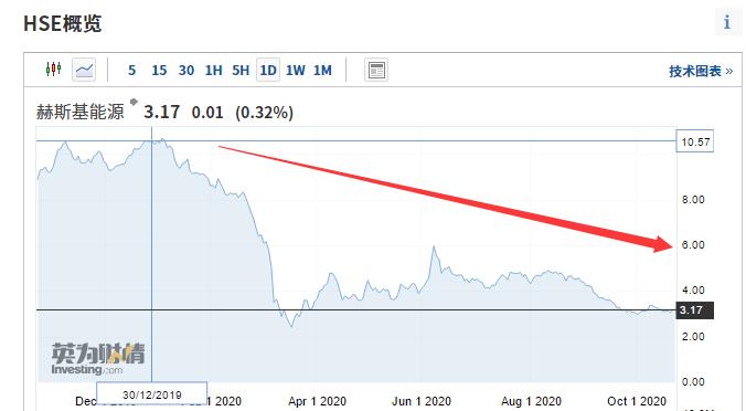 80年老店謝幕!股價年內暴跌70%,李嘉誠又踩雷,一度損失超1200億-圖2