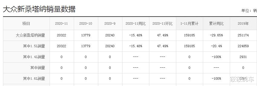 """大眾又""""成功""""瞭! 新車月甩20322臺, 8.69W標配四缸機, 比吉利帝豪帥-圖2"""