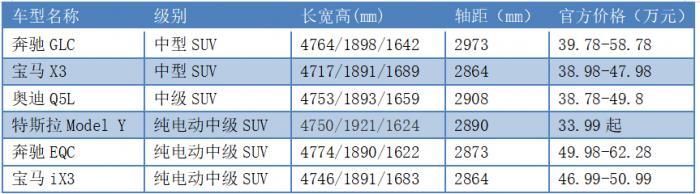 特斯拉低價殺入SUV市場: 蔚來、BBA誰更受傷?-圖3