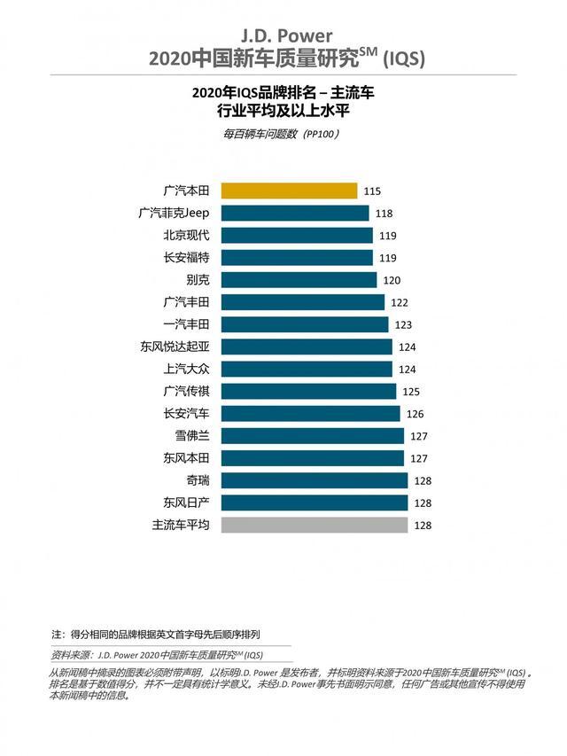 2020中國新車質量排名: 廣汽本田第一;東風日產墊底-圖4