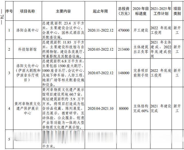 洛阳市加快副中心城市建设  公共服务专班行动方案(图56)