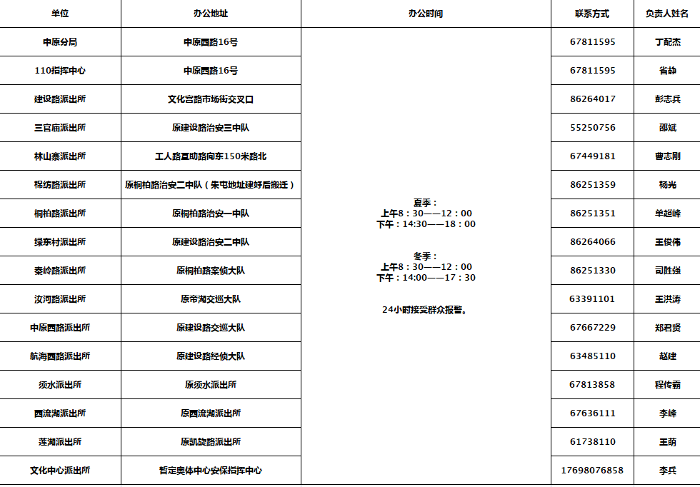 鄭州公佈各城區派出所辦公地址電話! 請查收-圖2