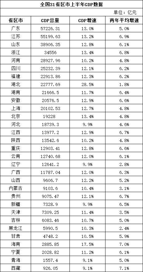 31個省區市經濟半年報: 11省市GDP總量超2萬億元 京滬人均GDP超8萬元-圖1