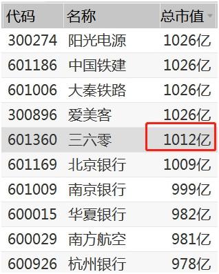 騰訊大股東宣佈減持! 已賺1.6萬億收益率7800倍, 上次減持後半年騰訊股價腰斬-圖3