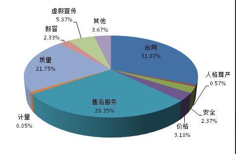 中消协: 2017年全年投诉超72万件 解决率达76%