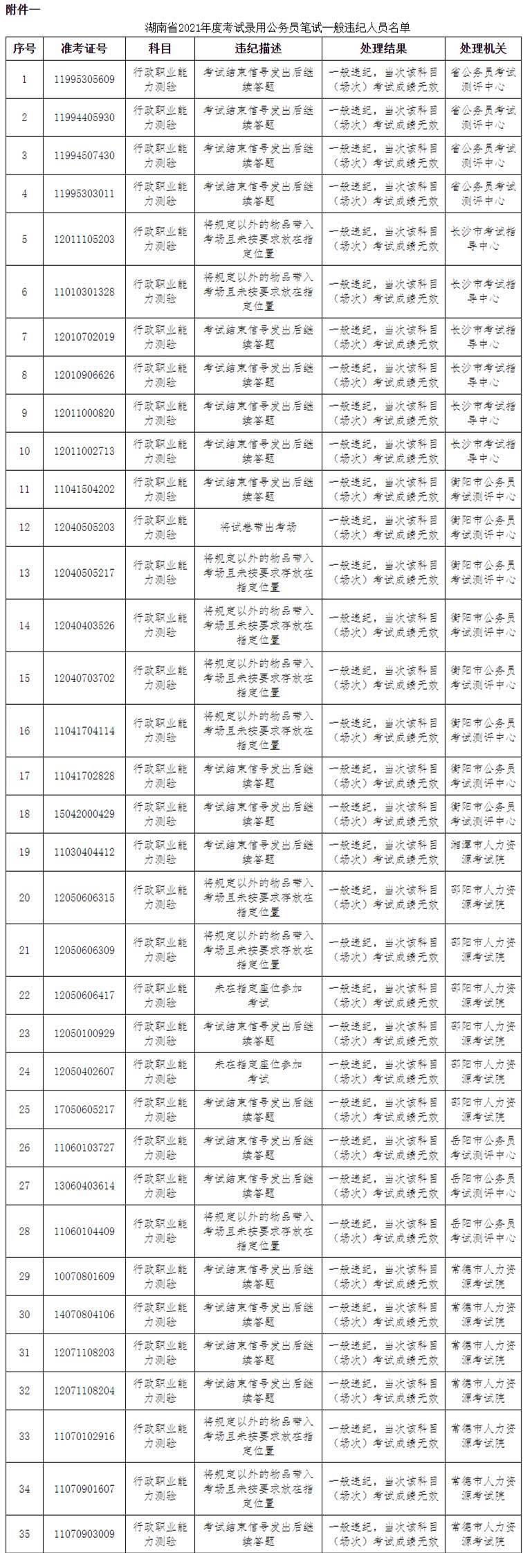 湖南公務員考試83人作弊被通報: 73人違紀違規 10人答卷雷同-圖1