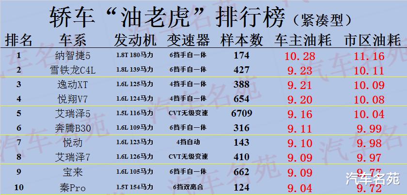 """""""最費油""""汽車最新排行榜出爐: 25款車型遭曝光, 你的車上榜瞭麼?-圖3"""