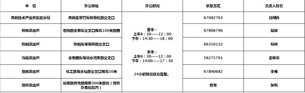 鄭州公佈各城區派出所辦公地址電話! 請查收-圖6