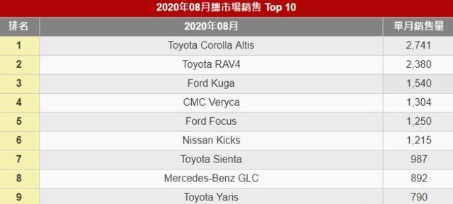 寶島臺灣省什麼品牌的車最吃香? 看到銷量冠軍後, 跟大陸沒啥區別-圖3