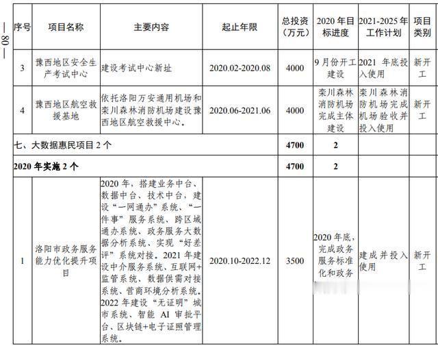 洛阳市加快副中心城市建设  公共服务专班行动方案(图62)