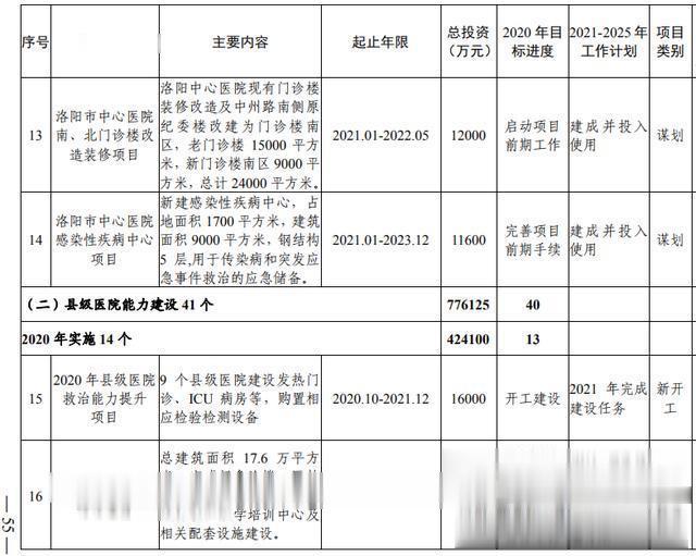 洛阳市加快副中心城市建设  公共服务专班行动方案(图37)