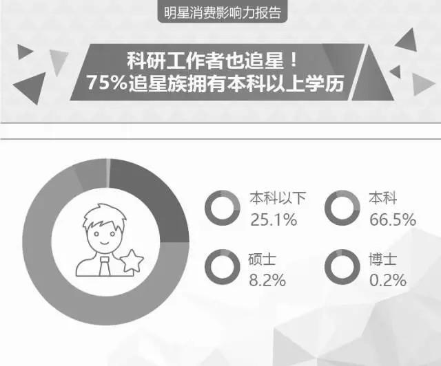 到底哪个中国明星最带货? 最新明星消费影响力报告发布 6