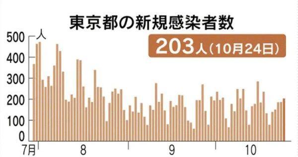 北海道確診人數創歷史新高, 日本疫情為何又有爆發的趨勢?-圖8