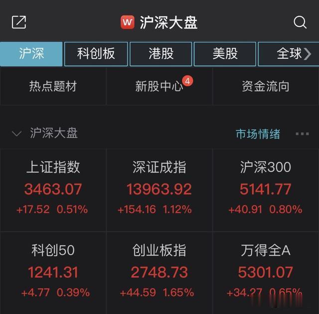 """滬指收漲0.51%, """"女人的茅臺""""又火瞭! 醫美概念股爆發-圖1"""