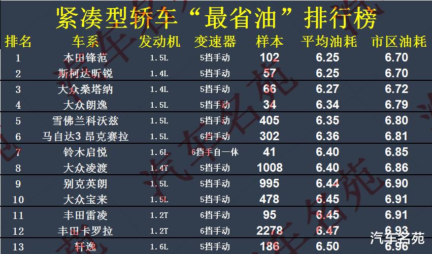 """最新! """"最省油""""轎車全新榜單出爐: 23款光榮入選, 雷凌英朗上榜!-圖4"""