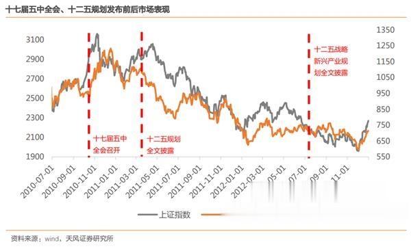 以史為鑒! 十四五規劃與A股投資節奏 重點板塊機會圖譜-圖6