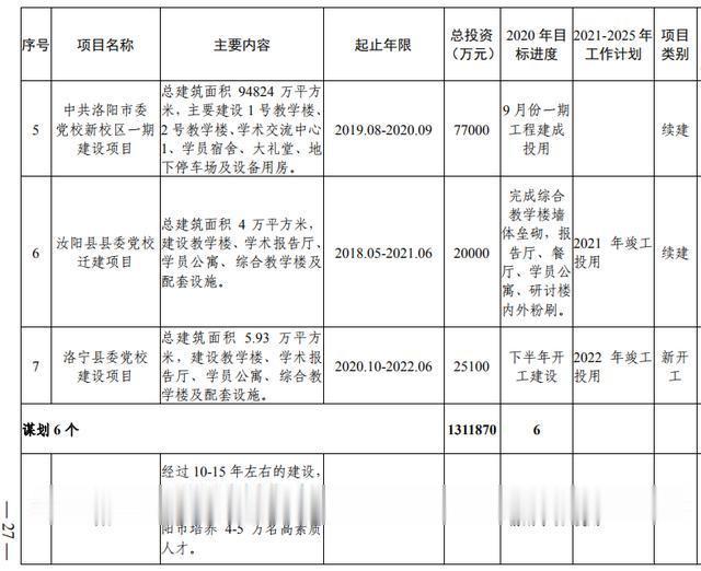 洛阳市加快副中心城市建设  公共服务专班行动方案(图9)