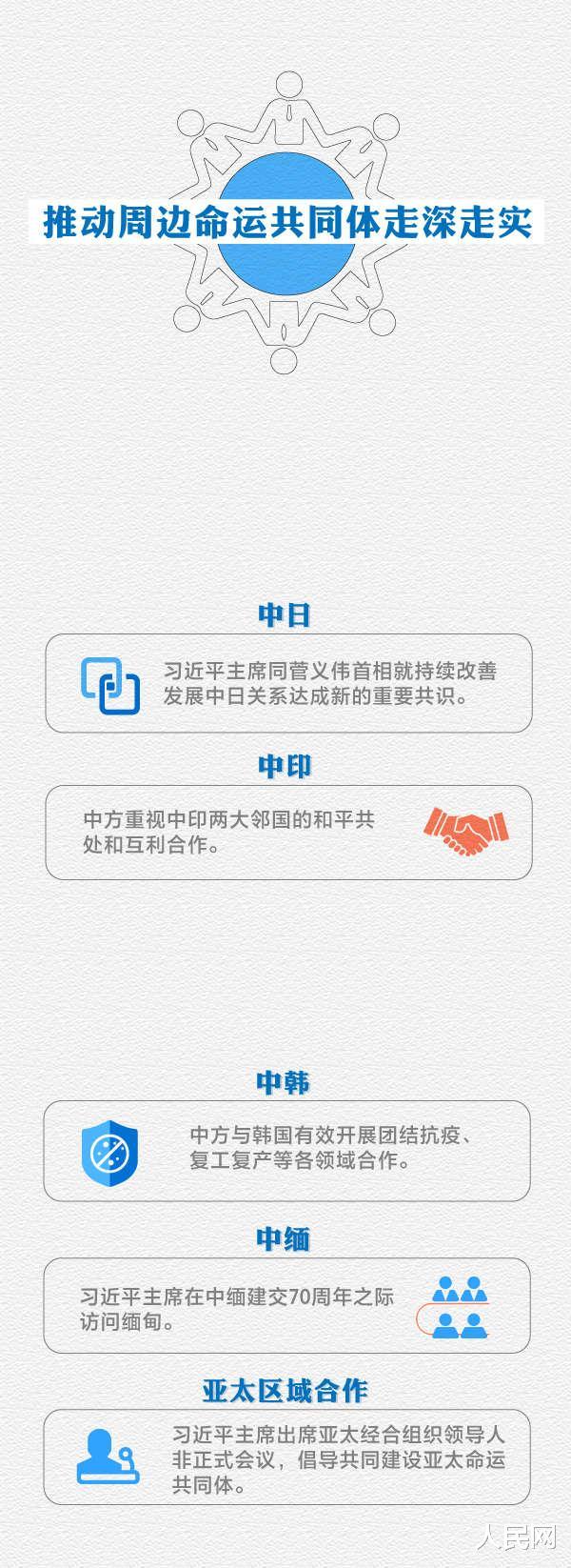 2020年中國外交乘風破浪堅毅前行-圖6