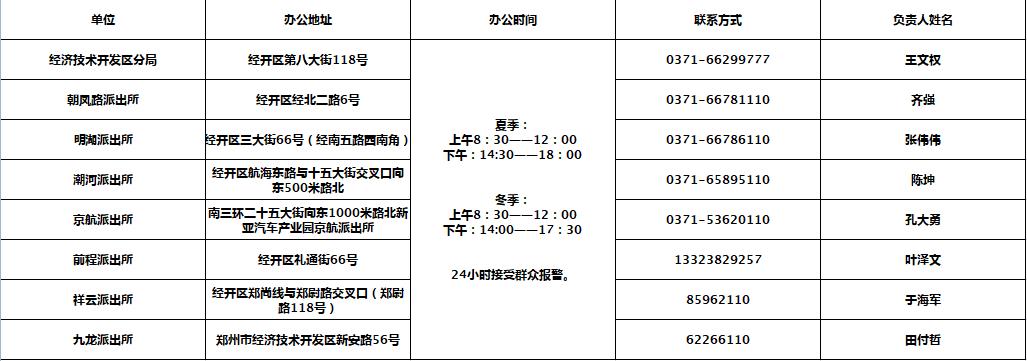 鄭州公佈各城區派出所辦公地址電話! 請查收-圖7